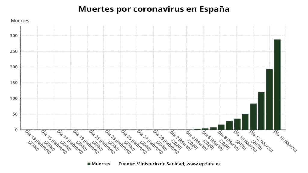 Evolución del número de muertes por coronavirus España.