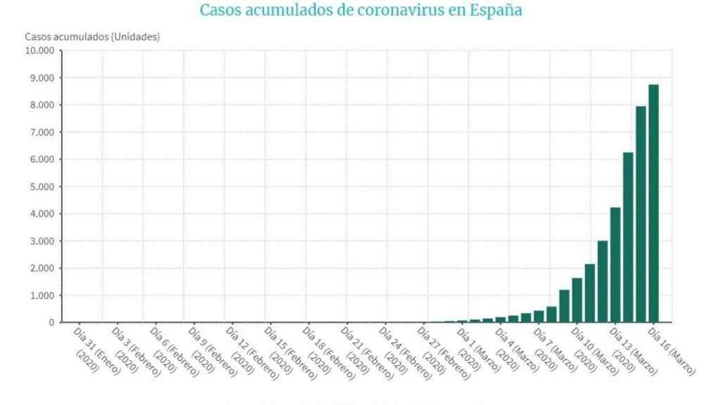 Evolución de casos acumulados de coroanvirus en España.