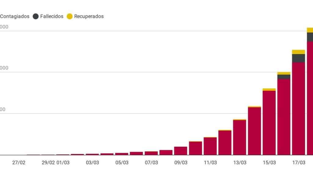 Coronavirus en España: en negro, las muertes, en azul, los recuperados, y en rojo, los casos activos.