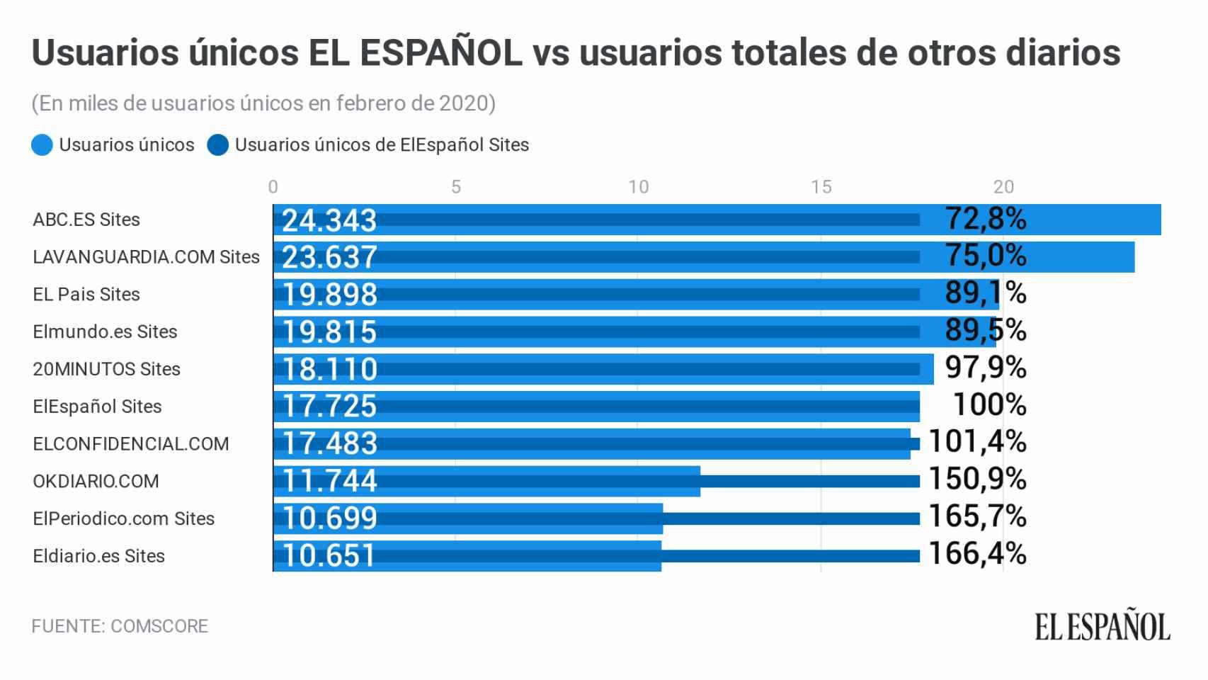 El Español mantiene el liderazgo nativo digital por octavo mes consecutivo