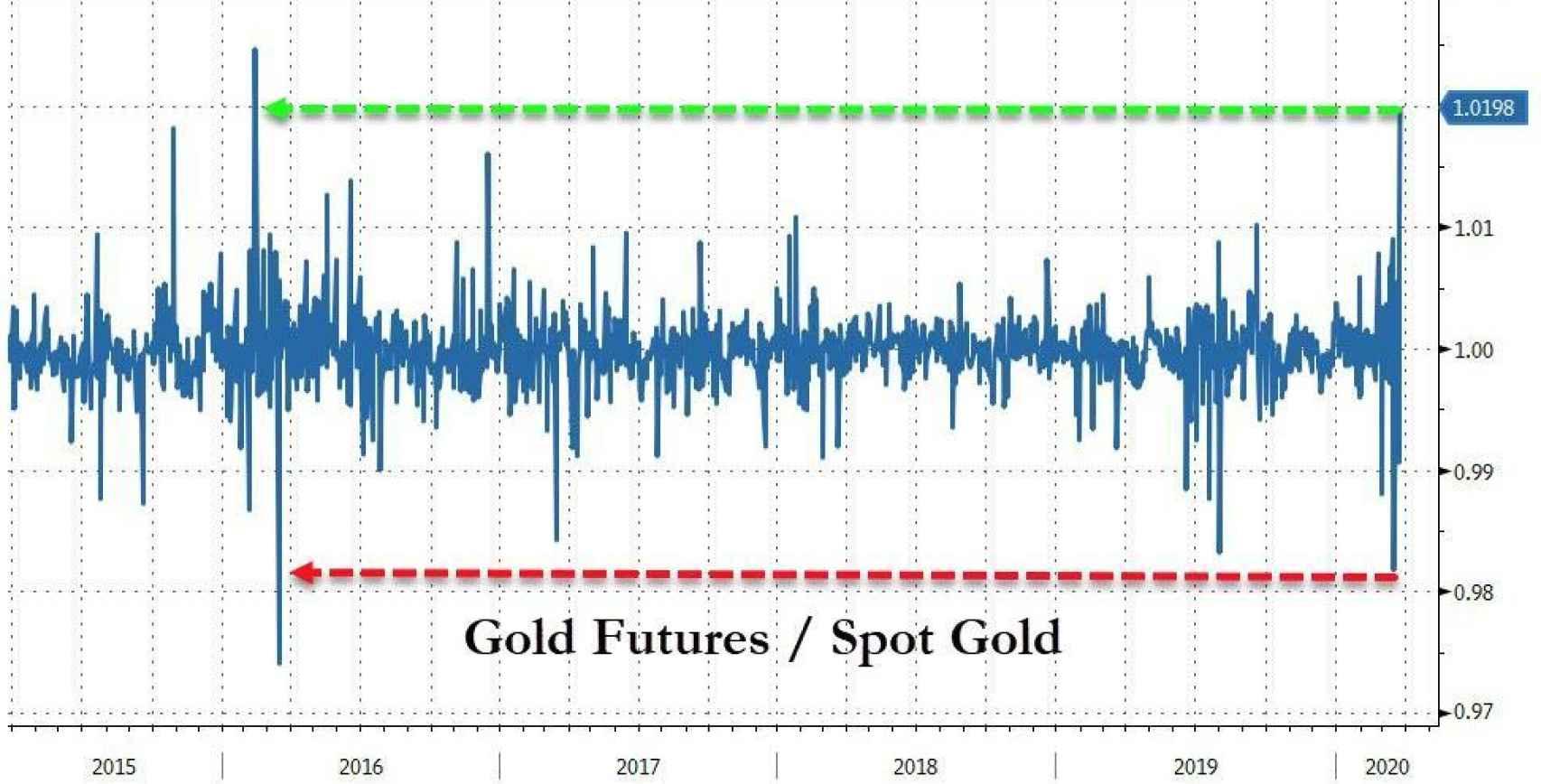 Diferenciales entre el oro papel y el oro físico