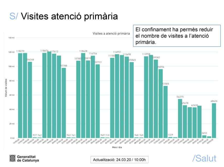 Informe de la Generalidad sobre la evolución del Covid-19 en Cataluña.