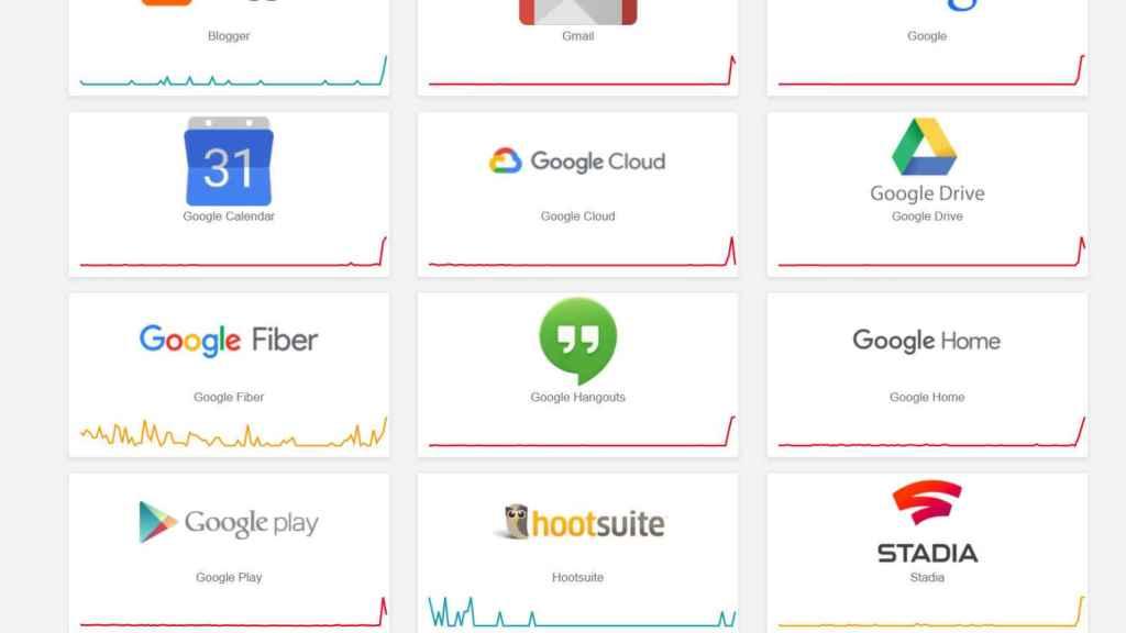 Todos los servicios de Google presentan fallos