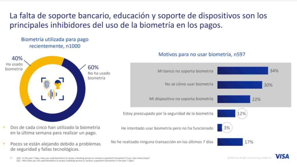 Estudio de Visa sobre la biometría en España.
