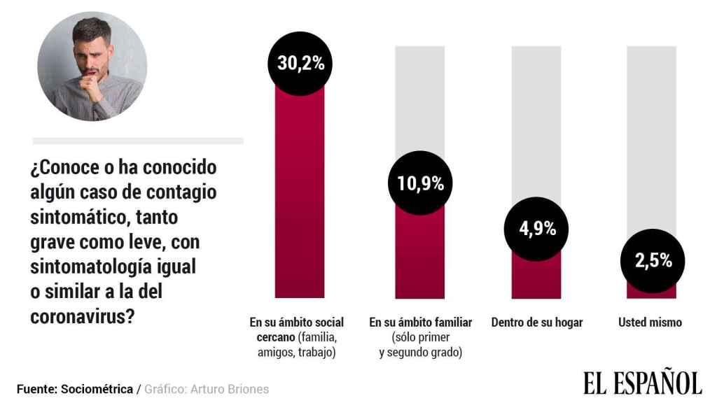 En España hay entre 750.000 y 950.000 contagiados según sus propios síntomas