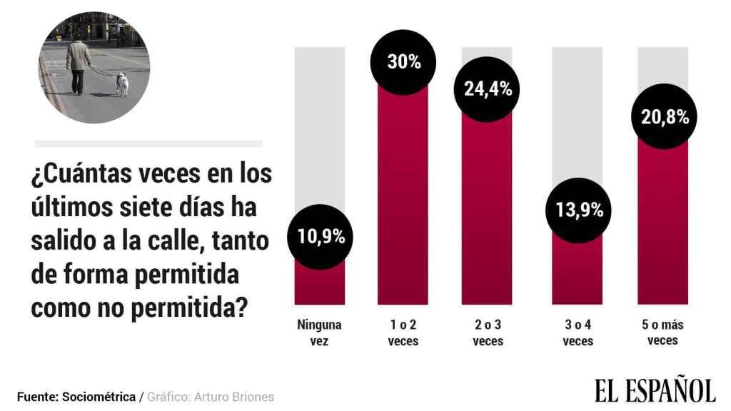 Casi el 90% de los españoles ha salido de casa en los últimos siete días