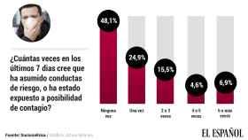 Más de la mitad de los españoles ha estado expuesto al contagio en los últimos siete días