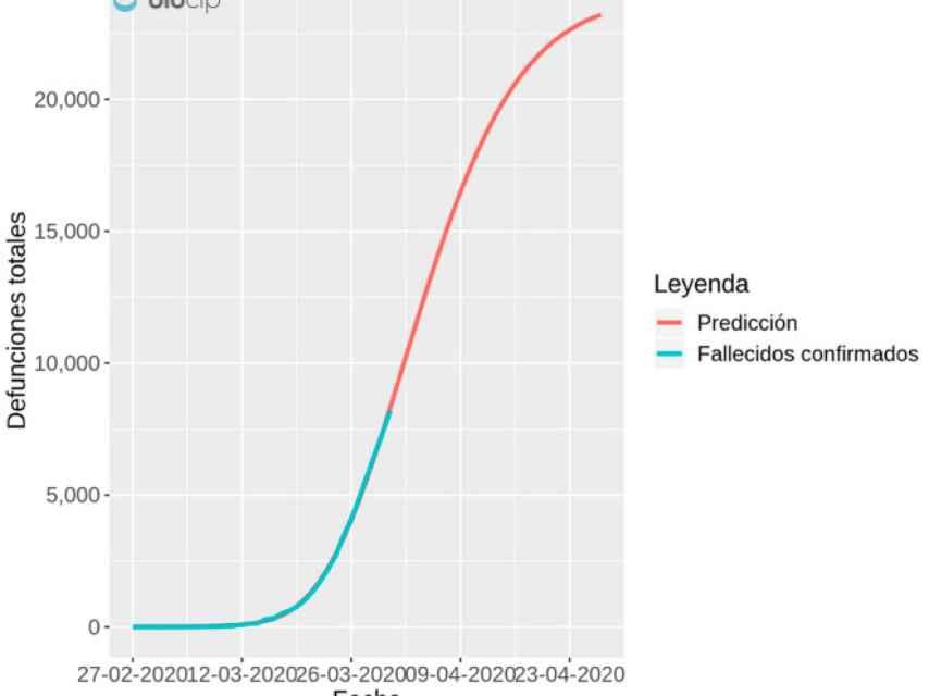 Predicción de defunciones en España por Covid-19