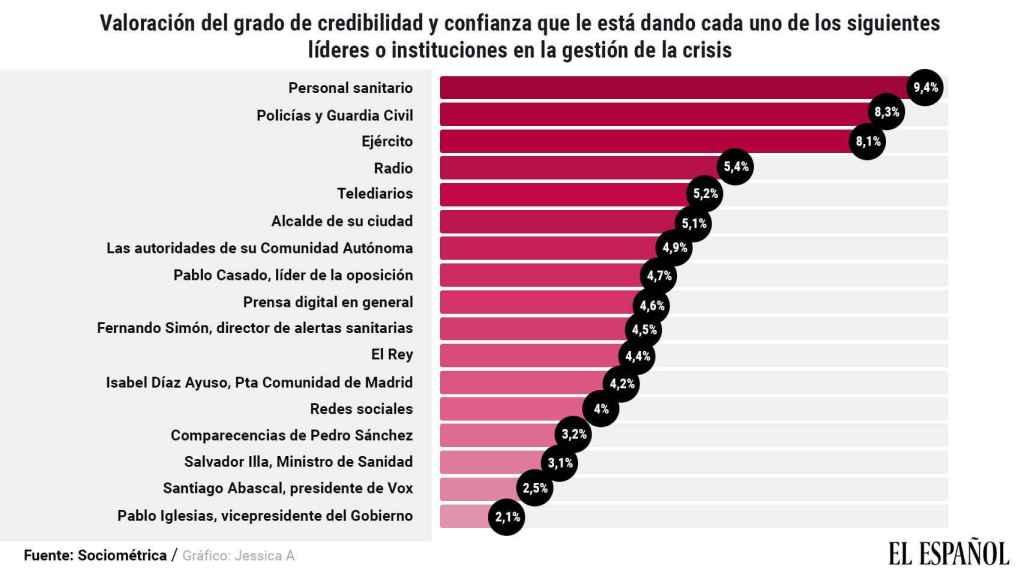 Puntuación que dan los españoles a las instituciones y a los medios de comunicación.