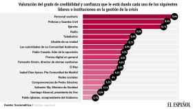 Nota que los españoles le ponen a los políticos e instituciones del país durante el estado de alarma.