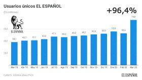 Usuarios únicos EL ESPAÑOL en los últimos doce meses.