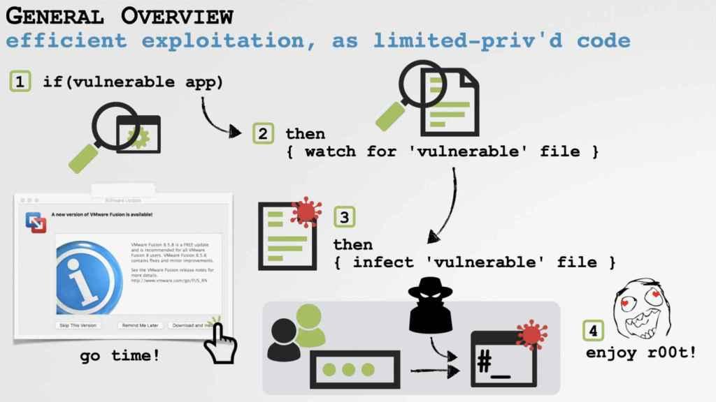 Explicación de la vulnerabilidad de Zoom en Mac