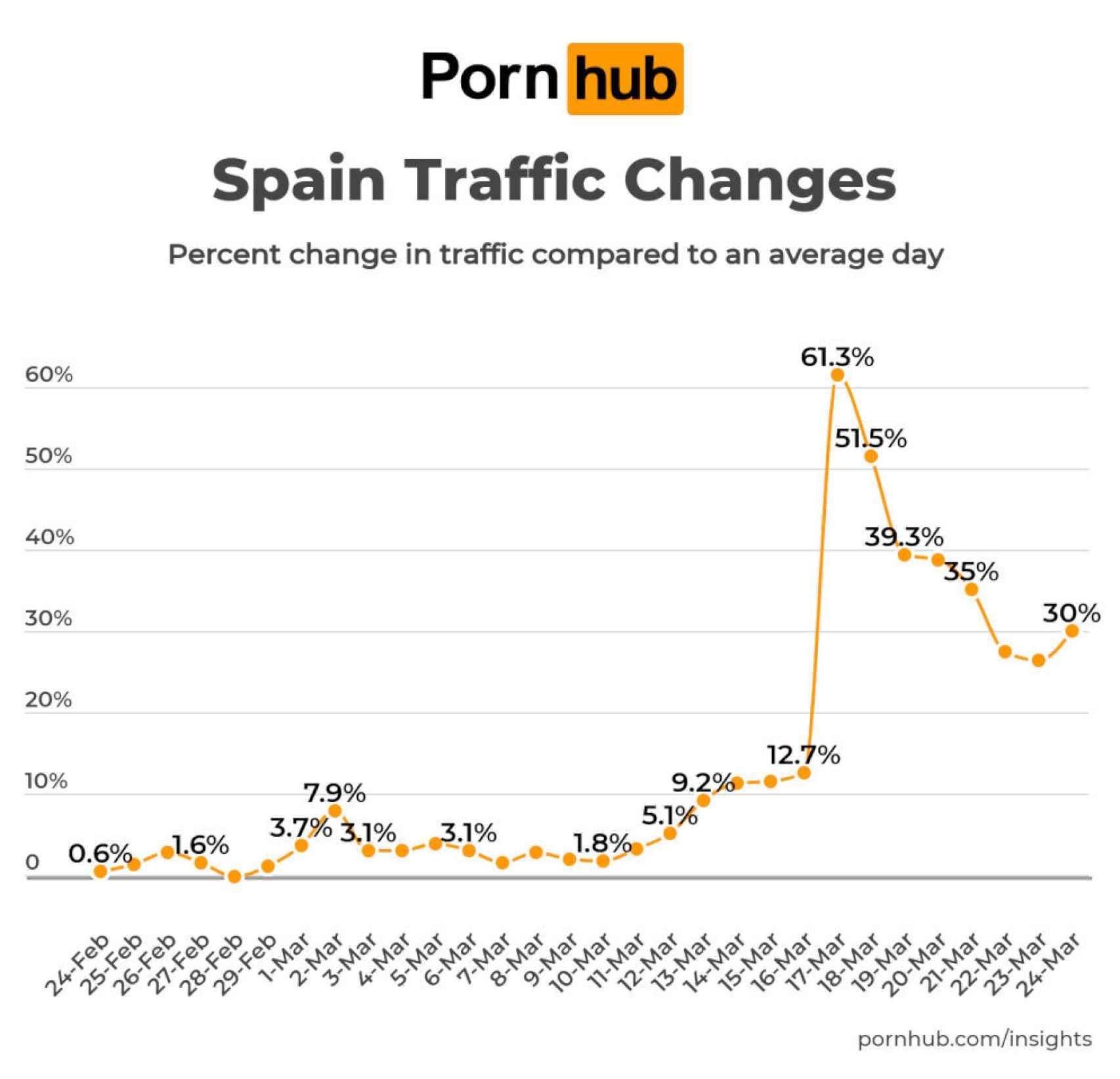 Mejires paginas porno gratis de españa El Porno Gratis Funciona Espana Lider En Crecimiento De Trafico En Pornhub