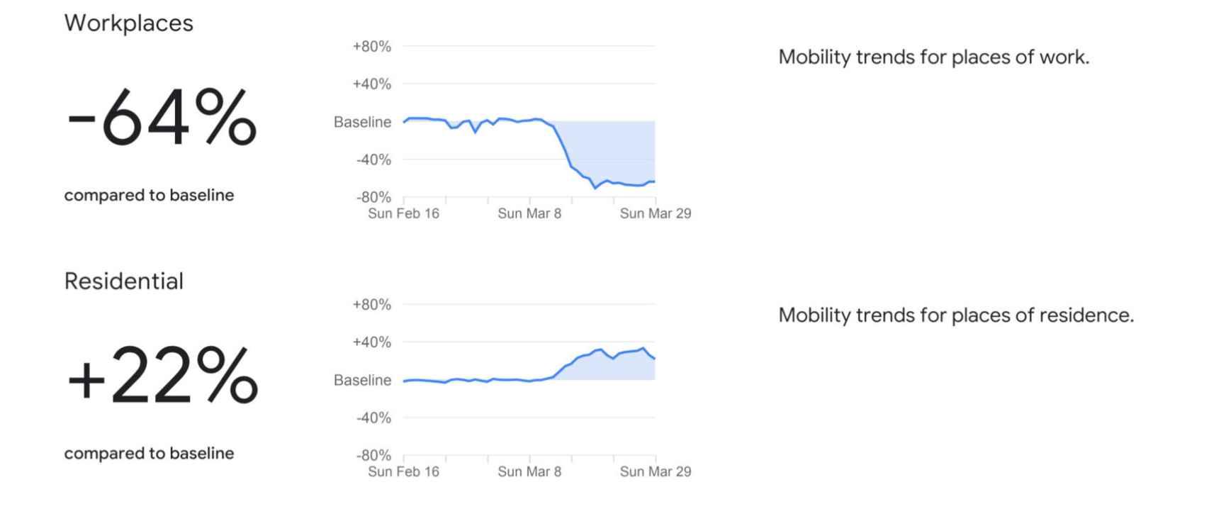 La diferencia entre los puestos de trabajo (arriba) y los hogares (abajo)