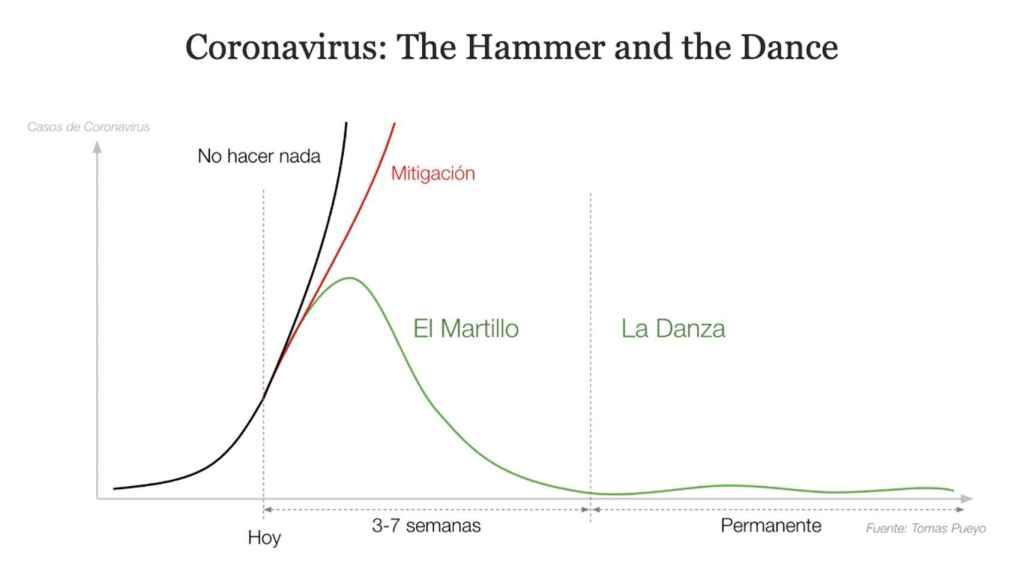 El segundo artículo viral de Pueyo sobre el coronavirus.