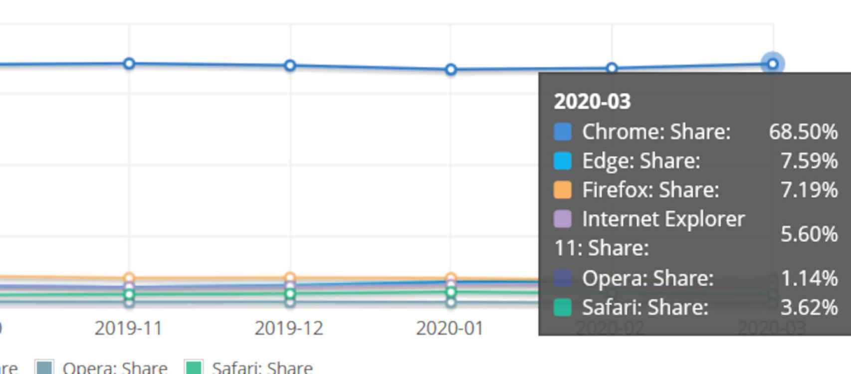 Si añadimos los datos de Chrome, vemos la gran ventaja que tiene