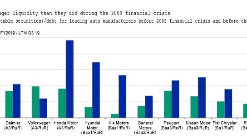 Gráfico de la liquidez de los fabricantes comparada con 2008.