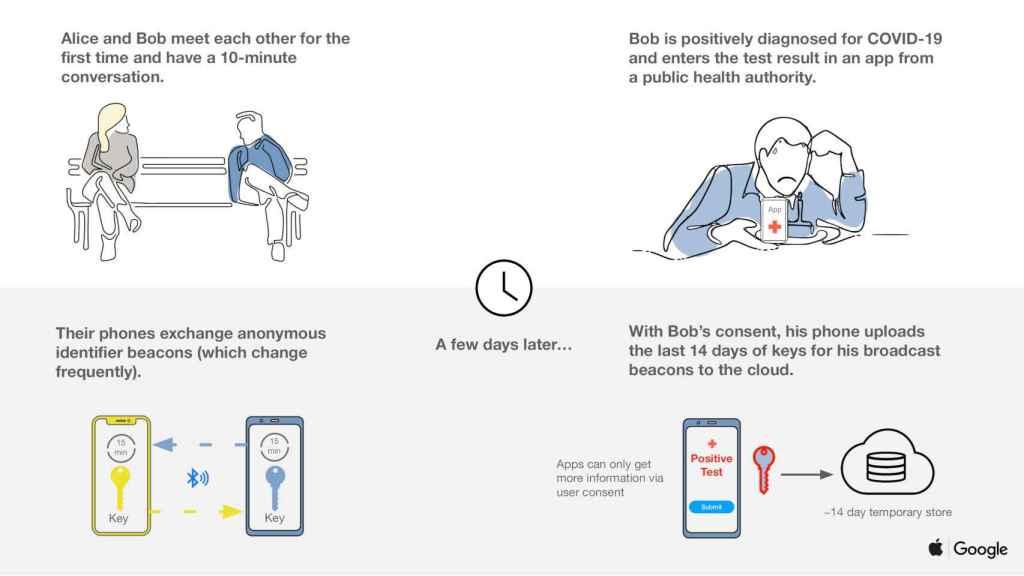 El sistema de Apple y Google consiste en que los móviles cercanos comparten claves