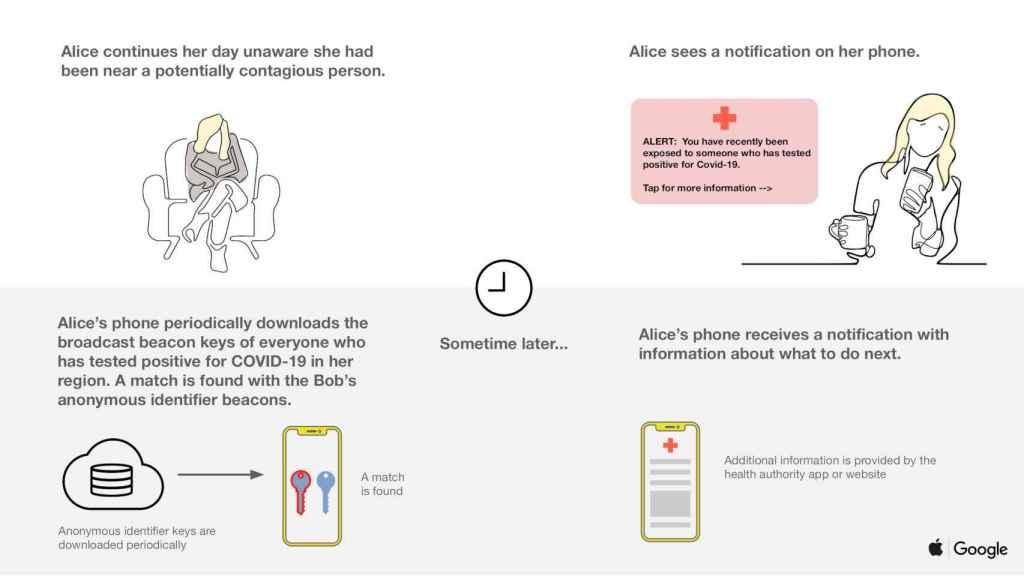 El sistema de Apple y Google contra el COVID-19 nos mostrará notificaciones