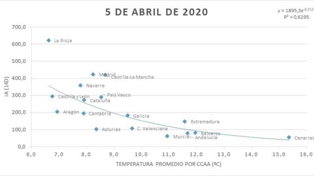 Relación que se establece entre el índice acumulado IA (14d)  y la temperatura promedio por comunidad autónoma