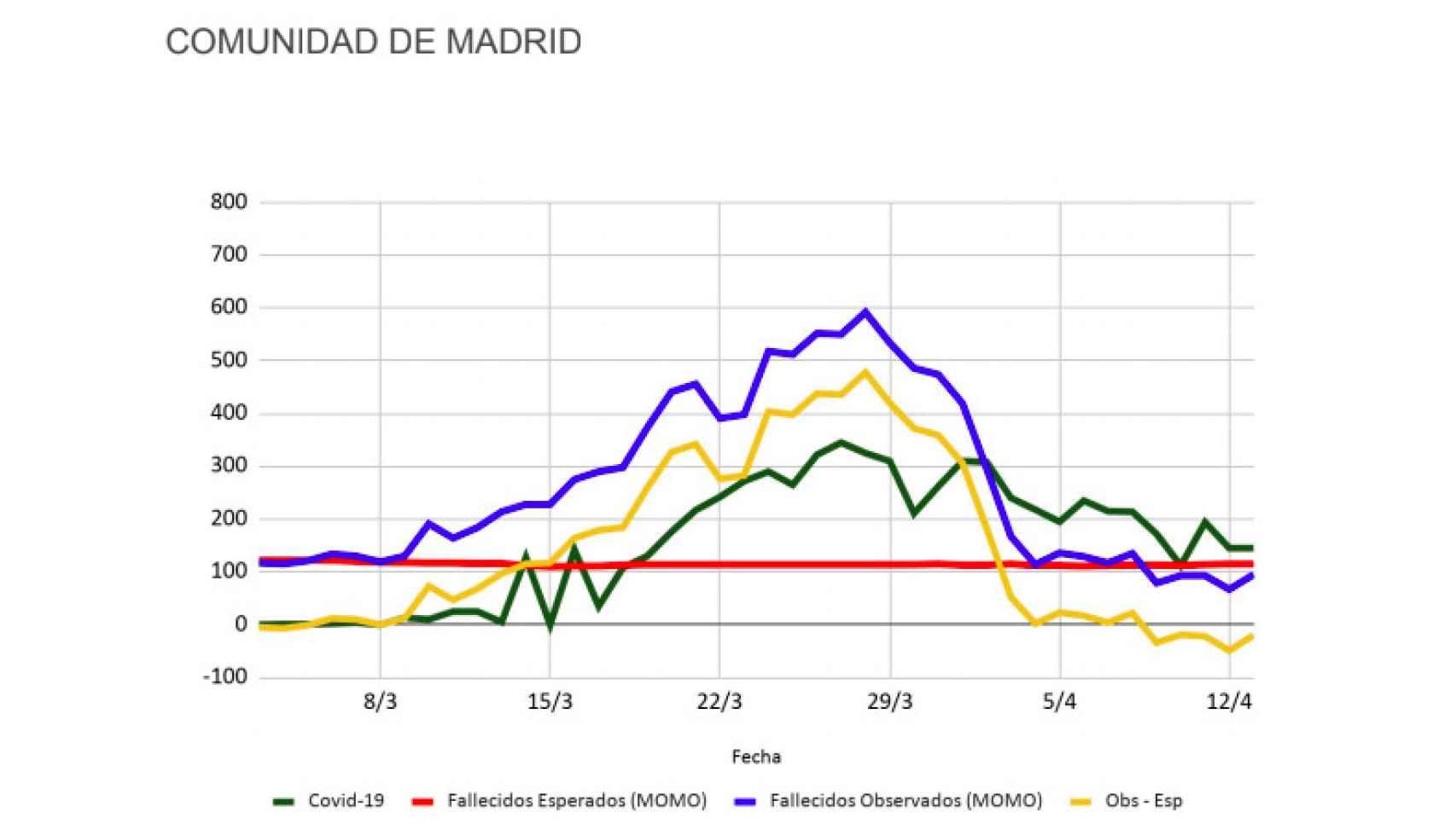 Datos e Inverence para la Comunidad de Madrid