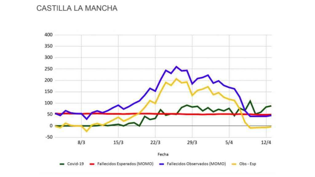 Datos de Inverence para Castilla-La Mancha