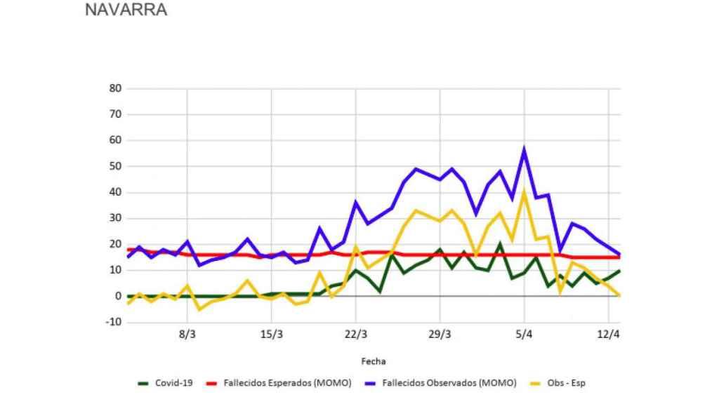 Datos de Inverence para Navarra