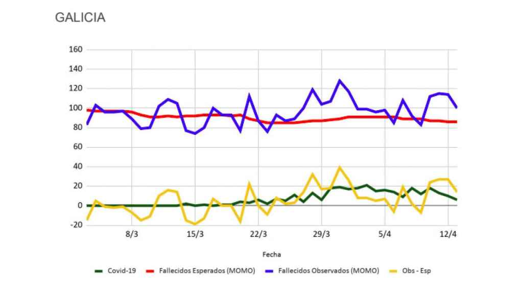 Datos de Inverence para Galicia