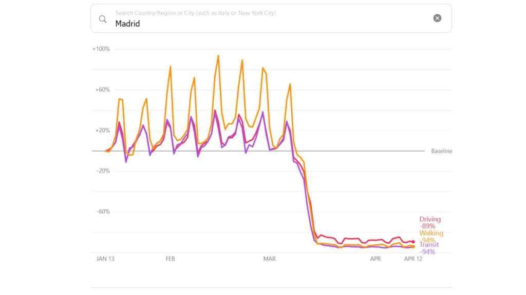 Evolución de las costumbres en el confinamiento en Madrid