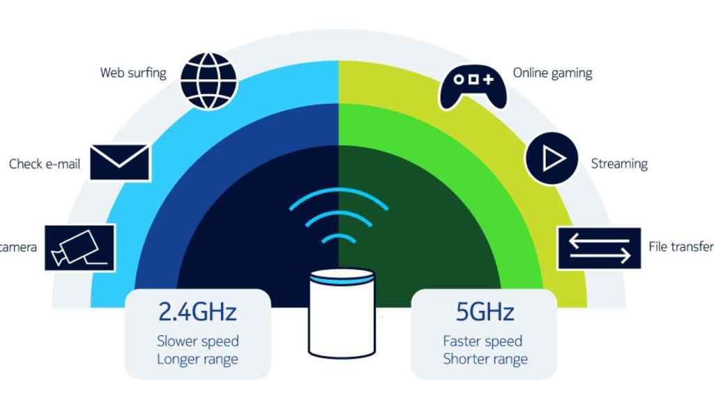 Reparto dispositivos entre bandas de 2,4 GHz y 5 GHz.