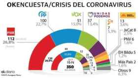 Infografía de OK Diario