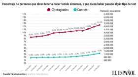 En España hay un 12,5% de contagiados según sus propios síntomas.