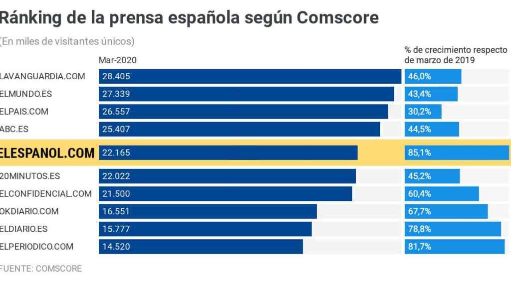 El Español se consolida en el 'top 5' de la prensa gracias a su cobertura del coronavirus