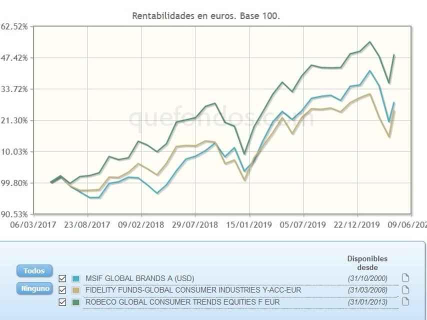 Comparativa de fondos de inversión en consumo.