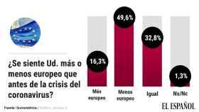 La mitad de los españoles se siente menos europeo