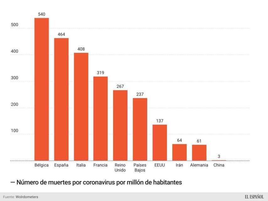 Número de muertos por coronavirus por millón de habitantes