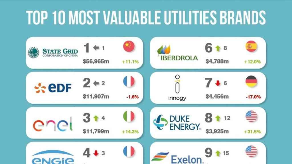 Top ten de empresas energéticas de Brand Finance.