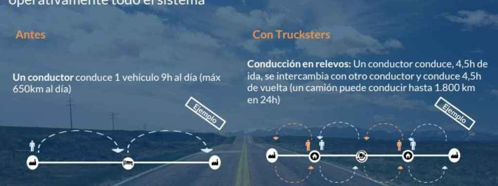 Imagen de cómo funciona Trucksters.