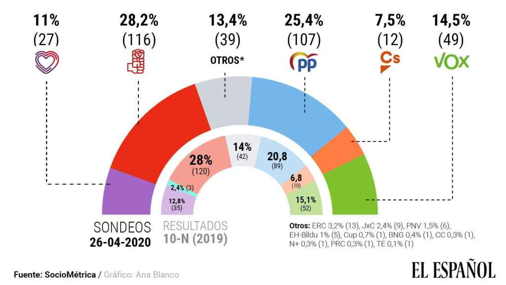Estimación de voto de abril de 2020.