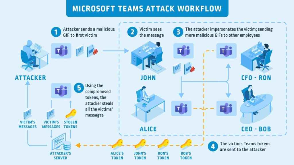 Infografía de cómo funcionaba el ataque.