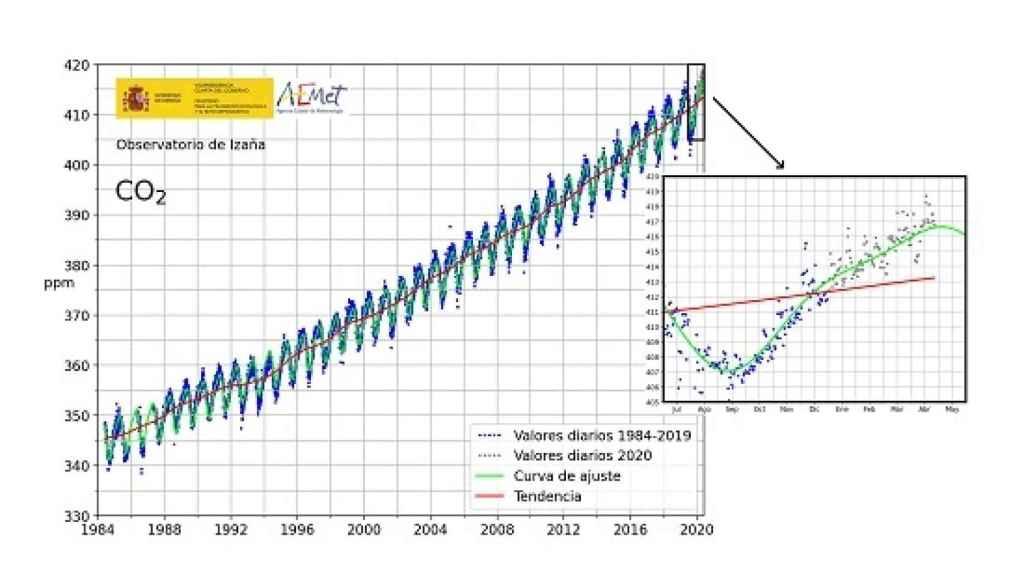 Evolución de la concentración diaria de CO2 en partes por millón (ppm) en Izaña. Centro de Investigación Atmosférica de Izaña desde 1984 con detalle ampliado desde 2018