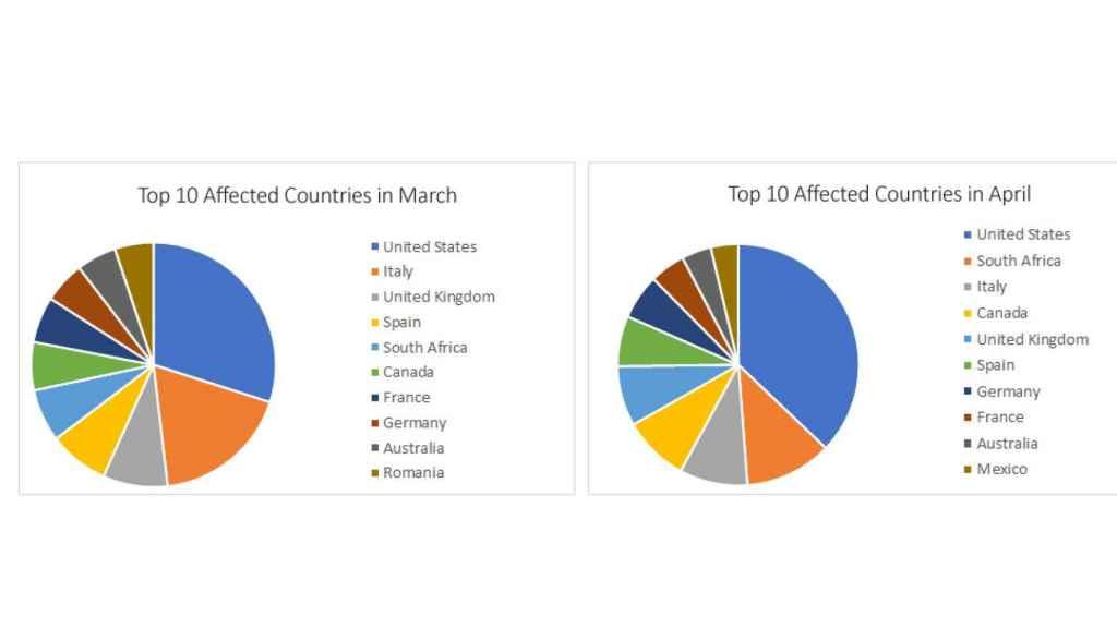 Top 10 de países en marzo y abril