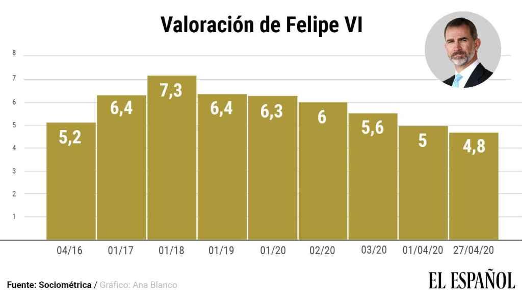 .Puntuación de los españoles a Felipe VI desde abril de 2016 hasta la actualidad.