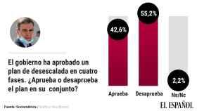 Opinión de los españoles sobre el plan de desescalada de Sánchez.