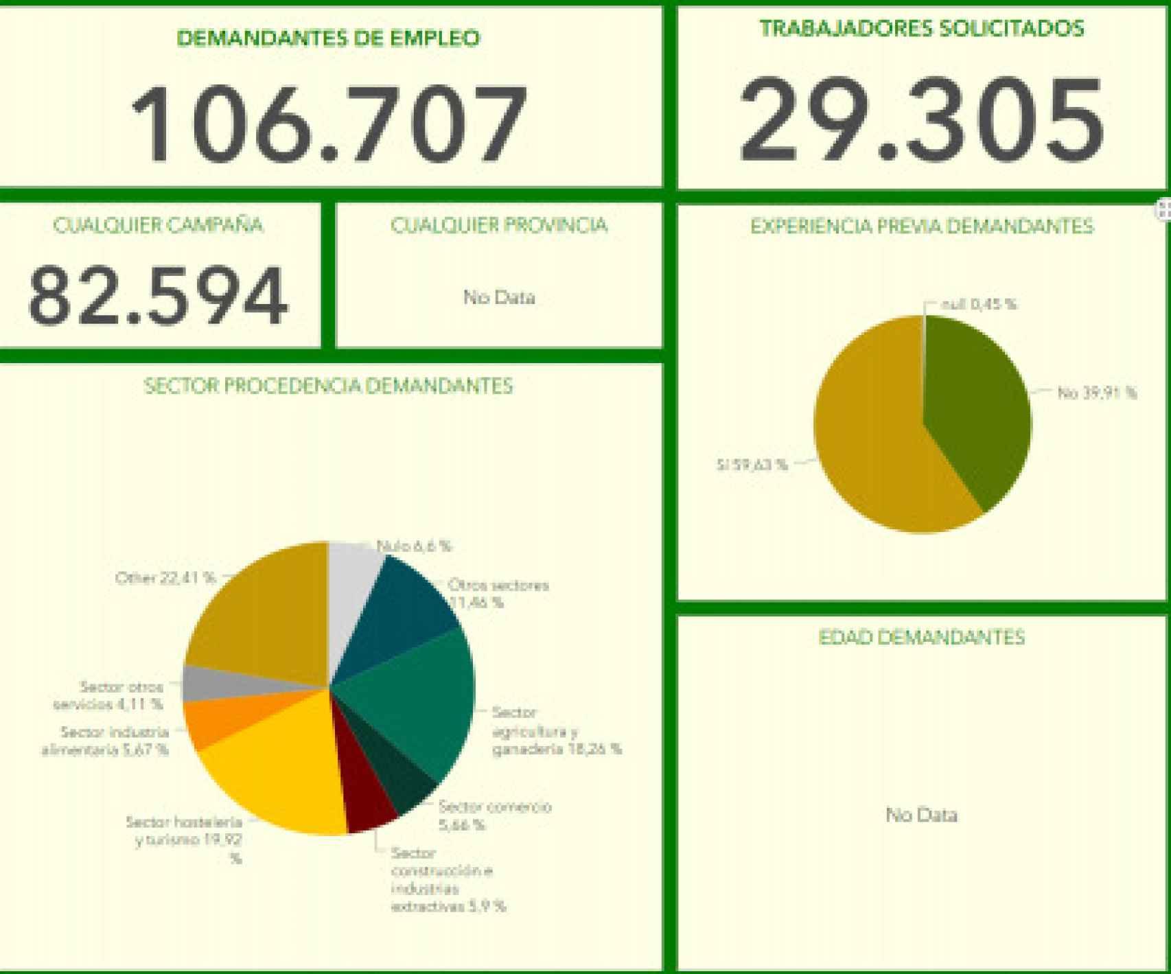 Asaja calculó a principios de abril que harán falta entre 100.000 y 150.000 personas