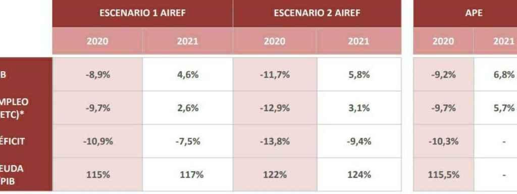 Pronósticos del Plan de Estabilidad y vaticinios de la AIReF. Fuente: AIReF.