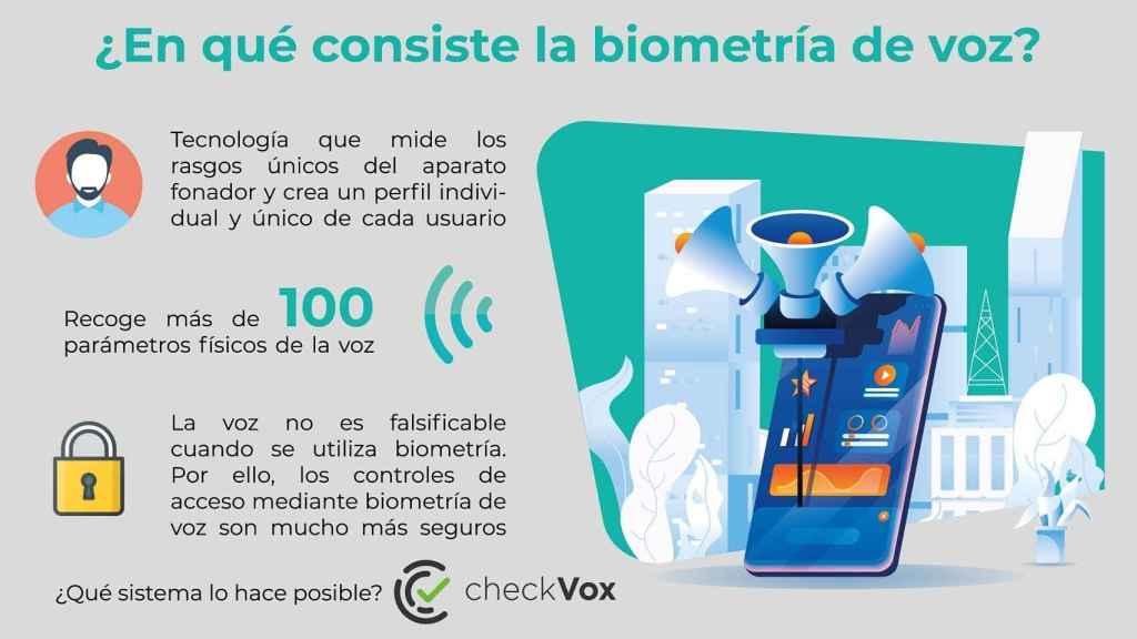 Funcionamiento del algoritmo de Biometric Vox.