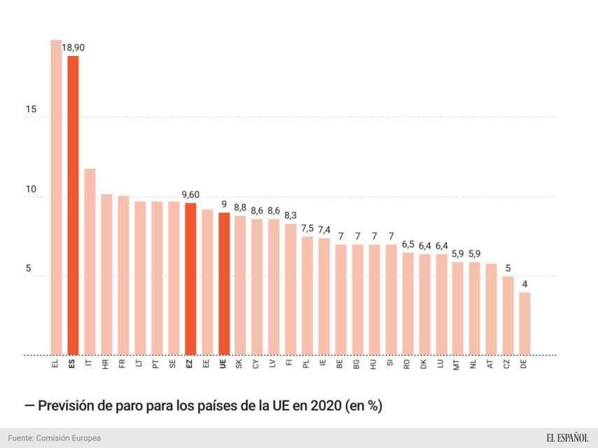 Previsiones de paro en 2020 en los países de la UE