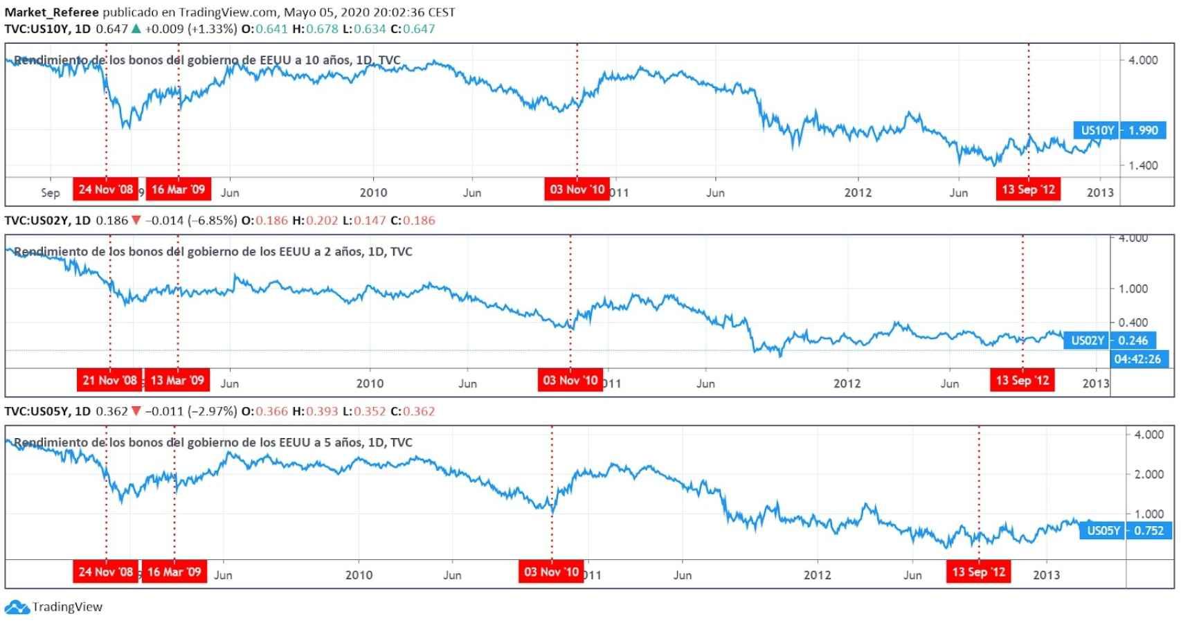 Comparativa en la evolución de distintos bonos de EEUU.