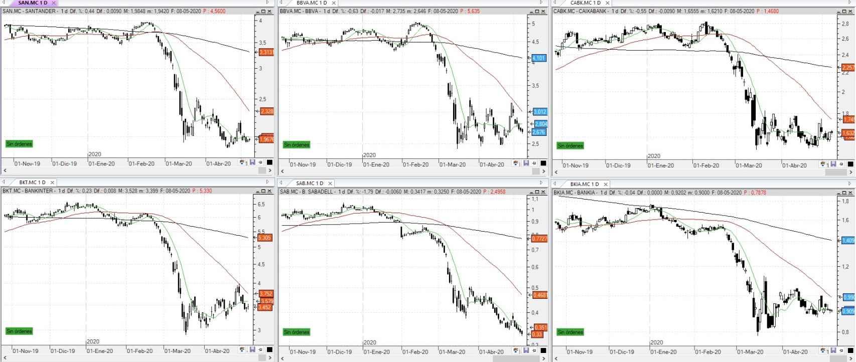 Comparativa de los bancos cotizados en el Ibex 35